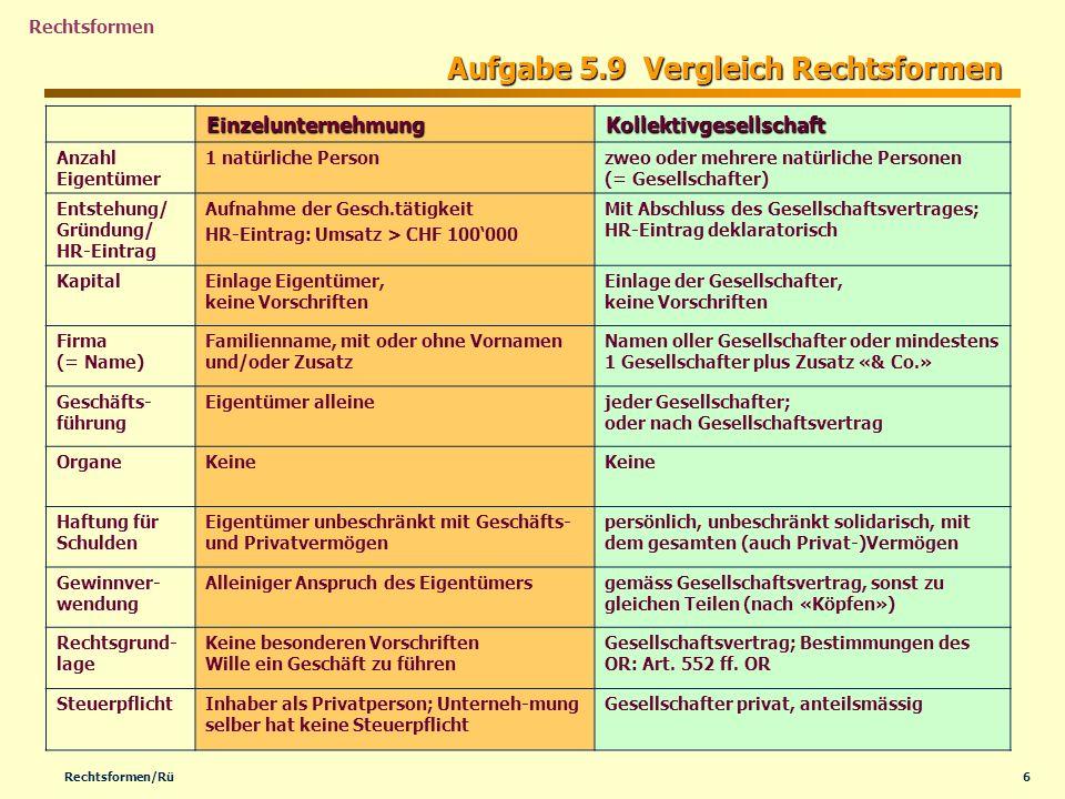 7Rechtsformen/Rü Rechtsformen Aufgabe 5.9 Vergleich Rechtsformen-II Aktiengesellschaft GmbH GmbH (Gesellschaft mit beschränkter Haftung) Anzahl Eigentümer mindestens 3 natürliche oder juristische Personen bei der Gründung mindestens 2 natürliche oder juristische Personen Entstehung/ Gründung/ HR-Eintrag Statuten, Beurkundung, Kapitaleinlage, Organe bestimmt, HR-Eintrag Gründung (konstitutiv) Beurkundung, Festsetzung der Statuten; HR = Gründung (konstitutiv) Kapital Aktienkapital: CHF 100000.-, mind.