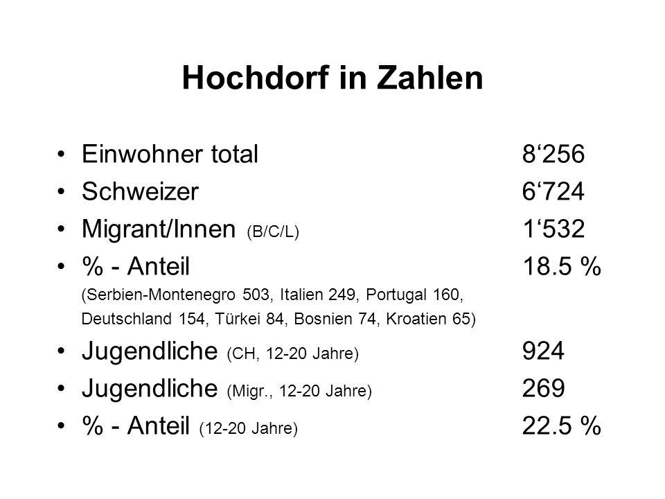 Hochdorf in Zahlen Einwohner total8256 Schweizer6724 Migrant/Innen (B/C/L) 1532 % - Anteil18.5 % (Serbien-Montenegro 503, Italien 249, Portugal 160, D