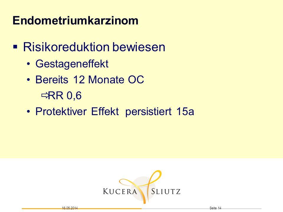 Seite 1416.05.2014 Endometriumkarzinom Risikoreduktion bewiesen Gestageneffekt Bereits 12 Monate OC RR 0,6 Protektiver Effekt persistiert 15a