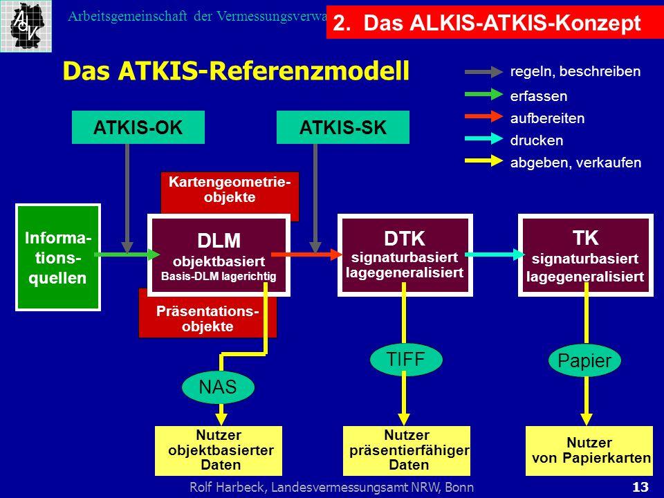 13Rolf Harbeck, Landesvermessungsamt NRW, Bonn Arbeitsgemeinschaft der Vermessungsverwaltungen der Länder der Bundesrepublik Deutschland NAS Präsentat