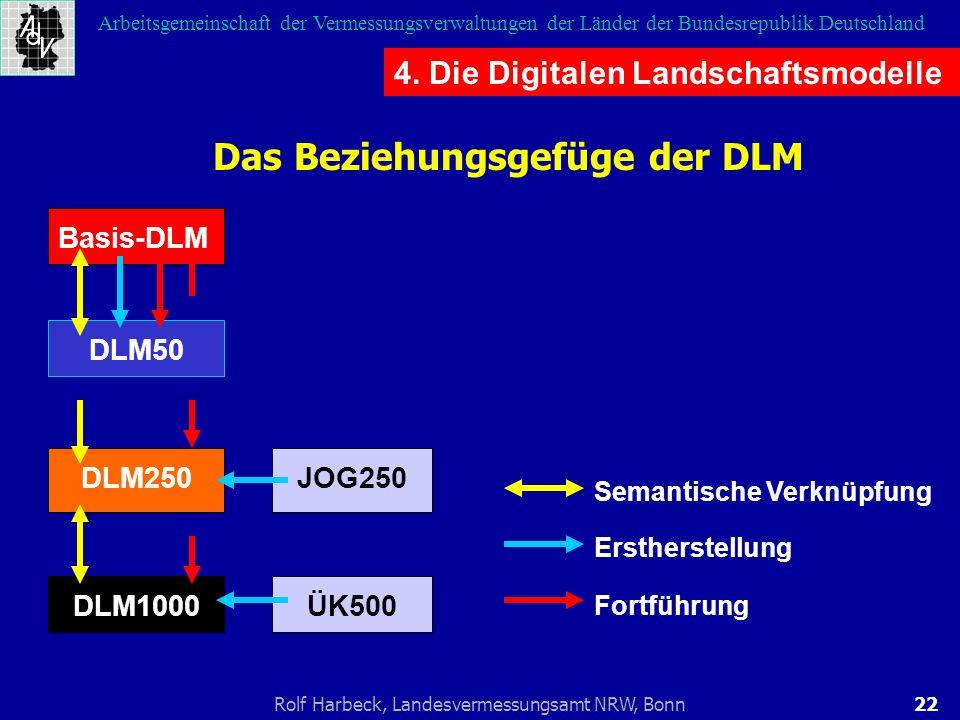 22Rolf Harbeck, Landesvermessungsamt NRW, Bonn Arbeitsgemeinschaft der Vermessungsverwaltungen der Länder der Bundesrepublik Deutschland DLM50 DLM250