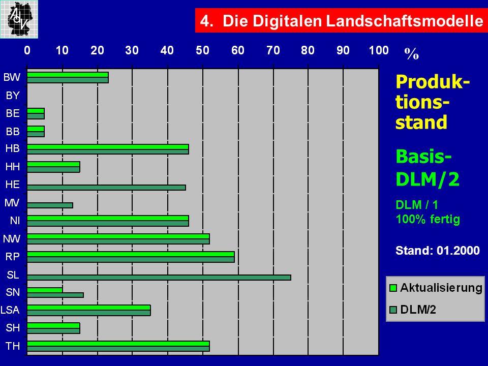 4. Die Digitalen Landschaftsmodelle Produk- tions- stand Basis- DLM/2 DLM / 1 100% fertig % Stand: 01.2000
