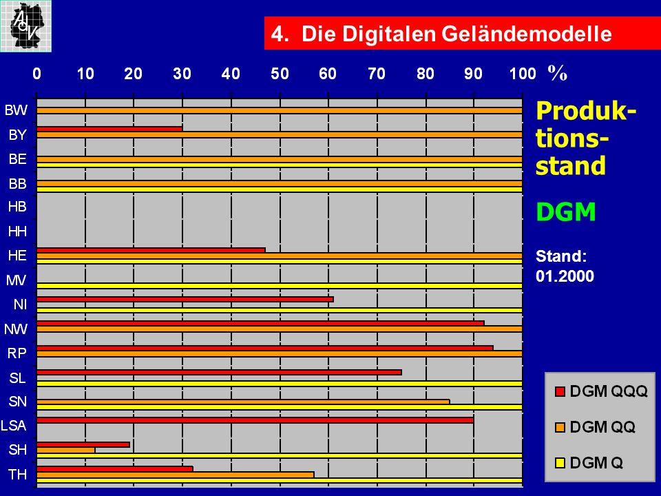 4. Die Digitalen Geländemodelle Produk- tions- stand DGM % Stand: 01.2000
