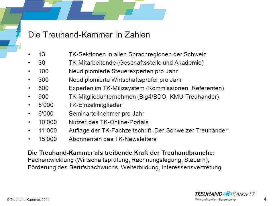 Die Treuhand-Kammer in Zahlen 13 30 100 300 600 900 5000 6000 10000 11000 15000 TK-Sektionen in allen Sprachregionen der Schweiz TK-Mitarbeitende (Ges