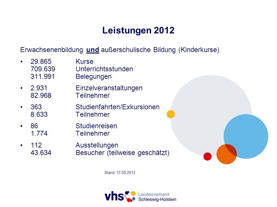 Leistungen 2012 Erwachsenenbildung und außerschulische Bildung (Kinderkurse) 29.865Kurse 709.639Unterrichtsstunden 311.991Belegungen 2.931Einzelverans