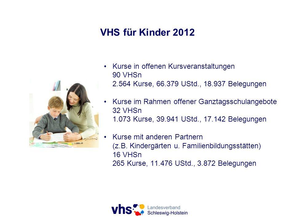 VHS für Kinder 2012 Kurse in offenen Kursveranstaltungen 90 VHSn 2.564 Kurse, 66.379 UStd., 18.937 Belegungen Kurse im Rahmen offener Ganztagsschulangebote 32 VHSn 1.073 Kurse, 39.941 UStd., 17.142 Belegungen Kurse mit anderen Partnern (z.B.
