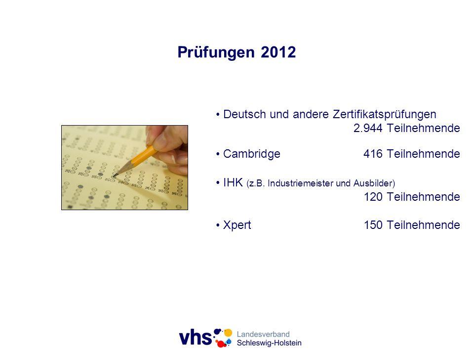 Prüfungen 2012 Deutsch und andere Zertifikatsprüfungen 2.944 Teilnehmende Cambridge416 Teilnehmende IHK (z.B. Industriemeister und Ausbilder) 120 Teil
