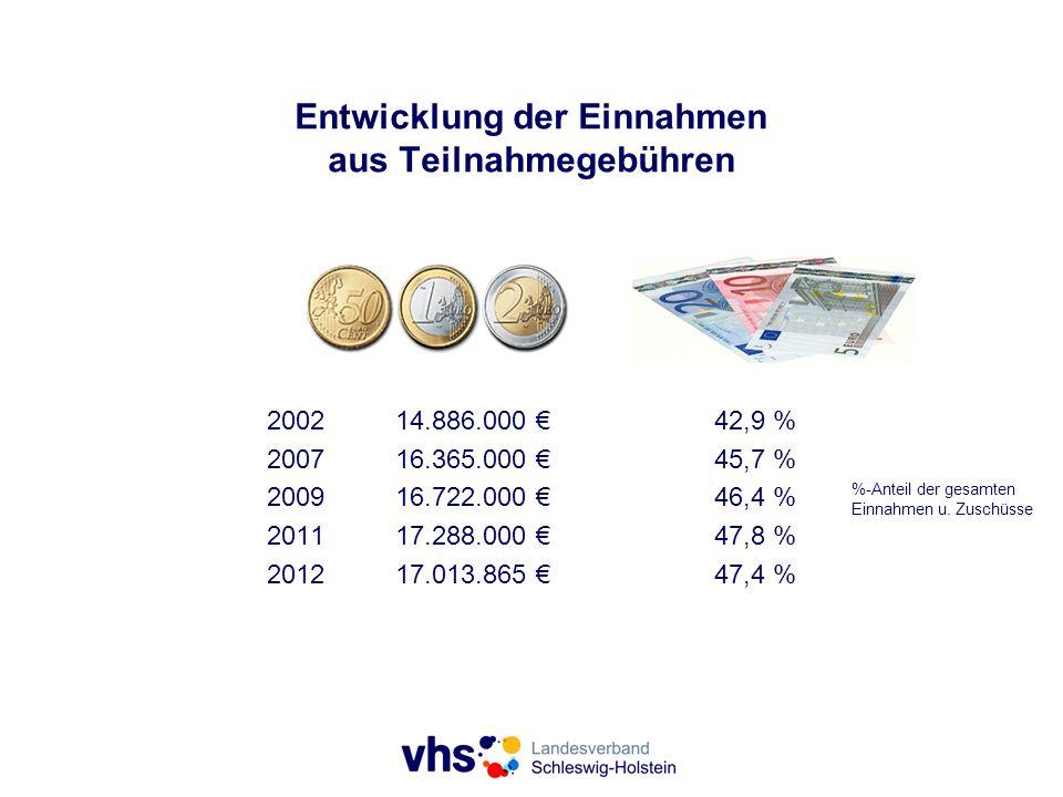 Entwicklung der Einnahmen aus Teilnahmegebühren 200214.886.000 42,9 % 200716.365.000 45,7 % 200916.722.000 46,4 % 201117.288.000 47,8 % 201217.013.865 47,4 % %-Anteil der gesamten Einnahmen u.