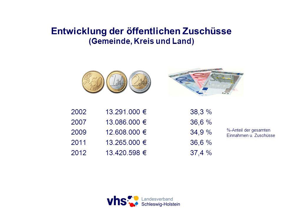 Entwicklung der öffentlichen Zuschüsse (Gemeinde, Kreis und Land) %-Anteil der gesamten Einnahmen u. Zuschüsse 200213.291.000 38,3 % 200713.086.000 36
