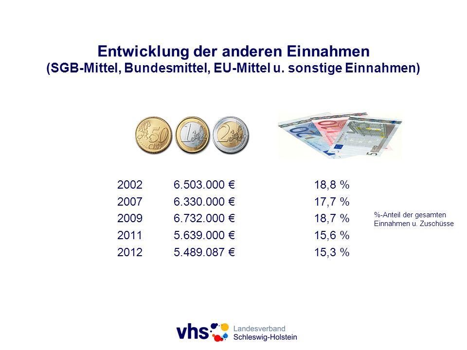 Entwicklung der anderen Einnahmen (SGB-Mittel, Bundesmittel, EU-Mittel u. sonstige Einnahmen) %-Anteil der gesamten Einnahmen u. Zuschüsse 20026.503.0