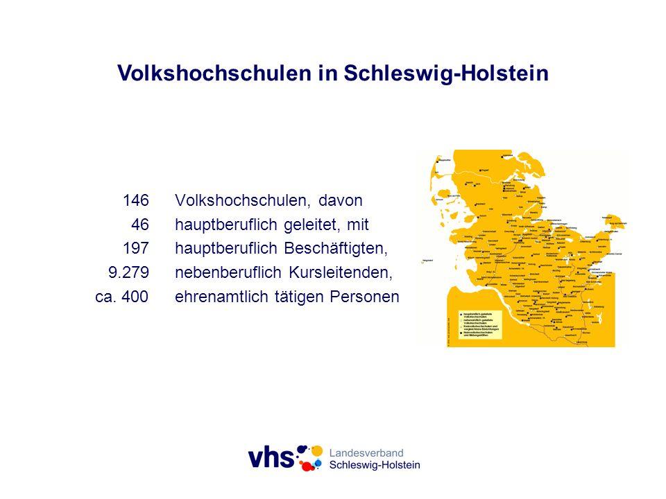 Volkshochschulen in Schleswig-Holstein 146Volkshochschulen, davon 46hauptberuflich geleitet, mit 197hauptberuflich Beschäftigten, 9.279nebenberuflich