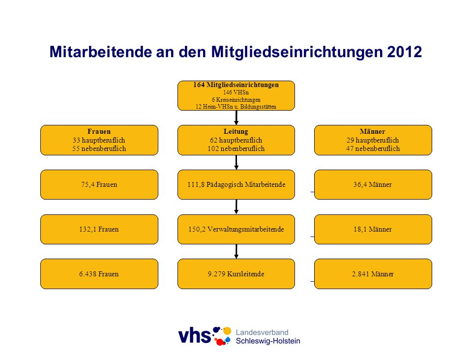 Mitarbeitende an den Mitgliedseinrichtungen 2012 164 Mitgliedseinrichtungen 146 VHSn 6 Kreiseinrichtungen 12 Heim-VHSn u. Bildungsstätten Frauen 33 ha