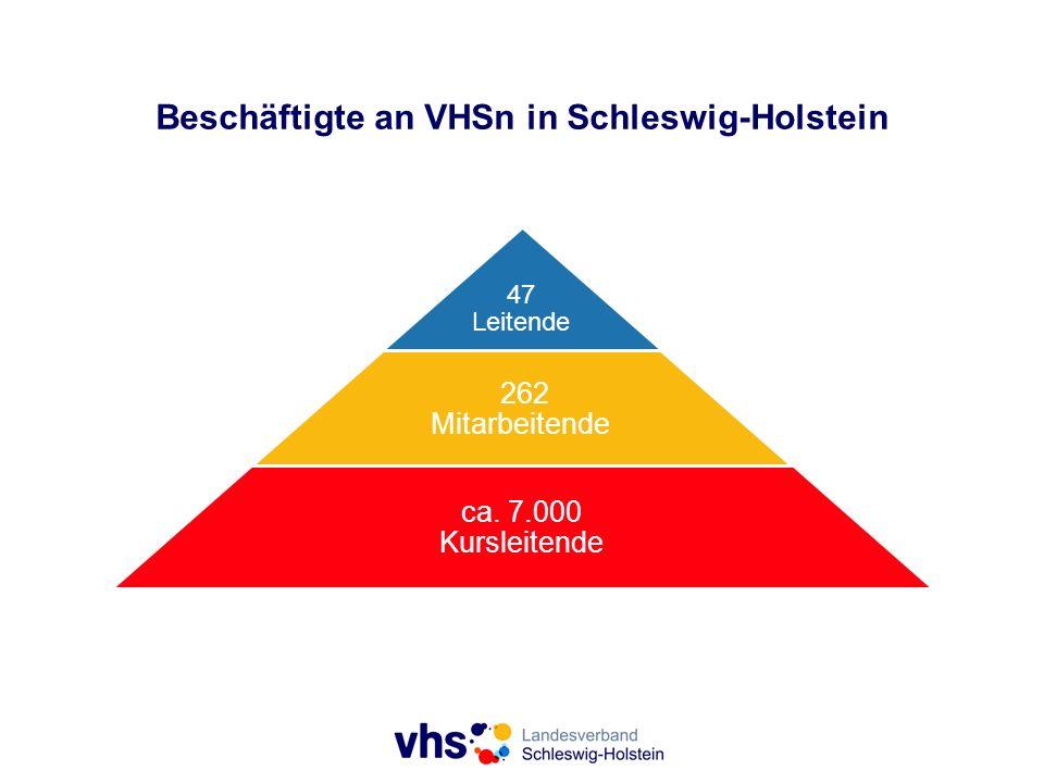 47 Leitende 262 Mitarbeitende ca. 7.000 Kursleitende Beschäftigte an VHSn in Schleswig-Holstein