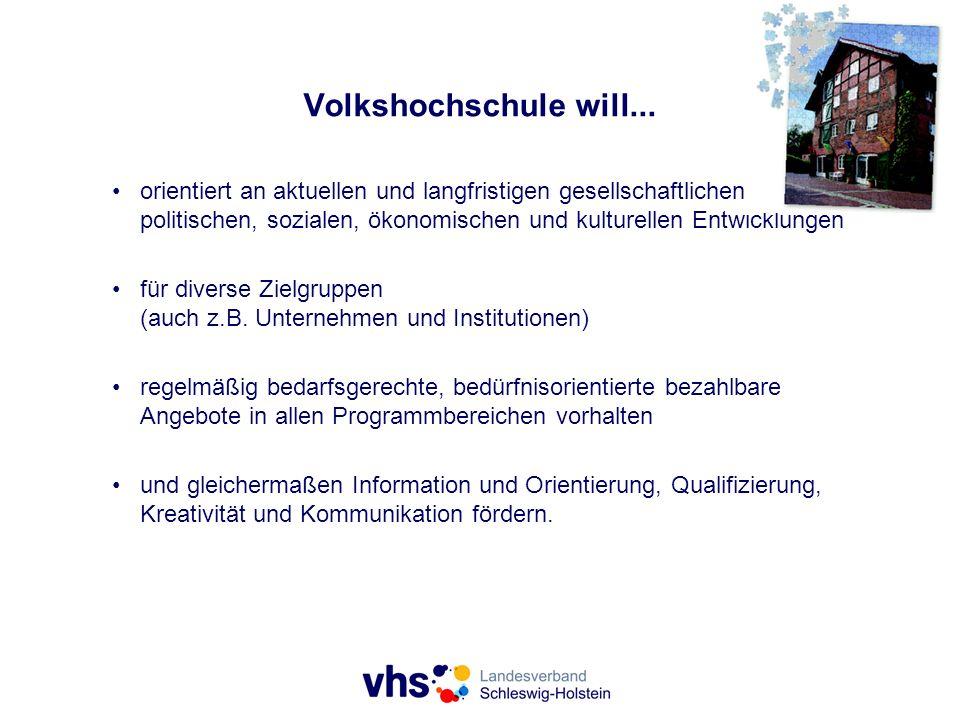 Kontakte www.vhs-sh.de https://twitter.com/VHS_SH http://www.facebook.com/pages/Landesverband-der- Volkshochschulen-Schleswig-Holsteins-eV/113000423622 Holstenbrücke 7, 24103 Kiel Telefon: 0431/979841-0