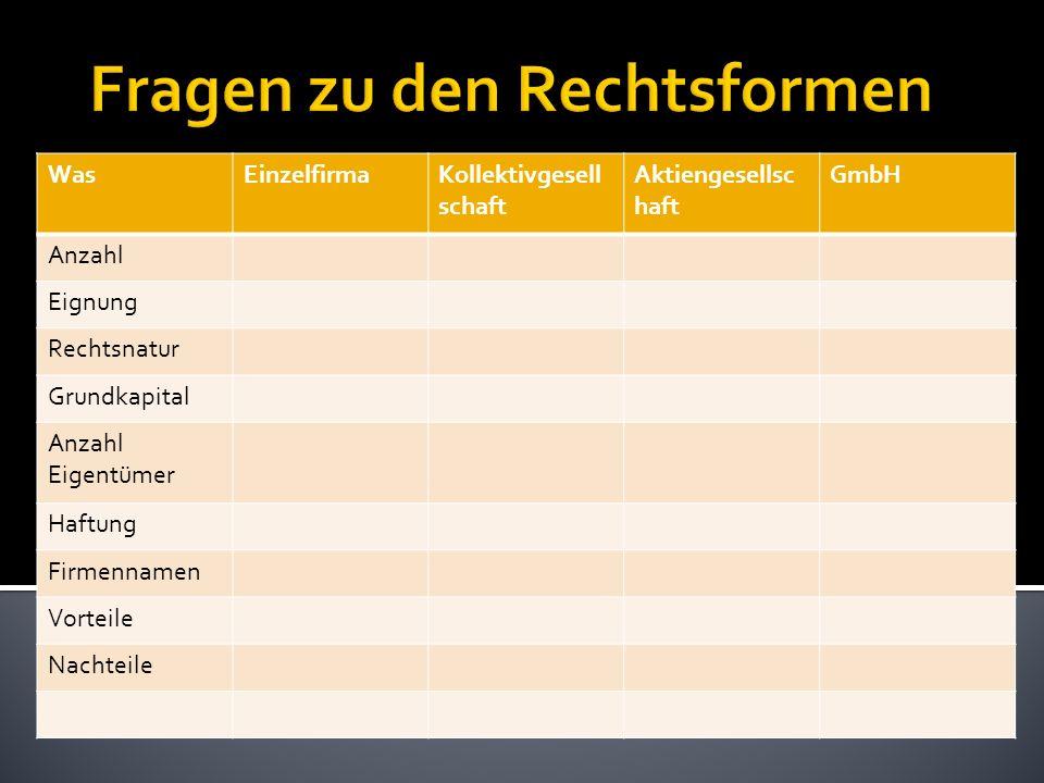 WasEinzelfirmaKollektivgesell schaft Aktiengesellsc haft GmbH Anzahl Eignung Rechtsnatur Grundkapital Anzahl Eigentümer Haftung Firmennamen Vorteile N
