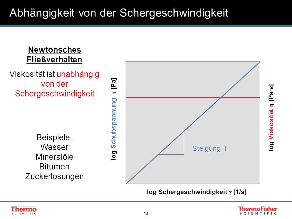 13 Abhängigkeit von der Schergeschwindigkeit Newtonsches Fließverhalten Viskosität ist unabhängig von der Schergeschwindigkeit Beispiele: Wasser Miner