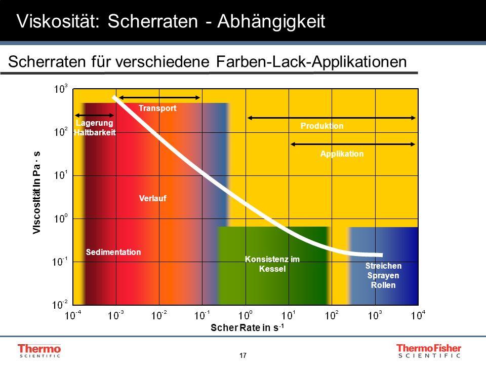 17 Viskosität: Scherraten - Abhängigkeit Sedimentation Lagerung Haltbarkeit Transport Produktion Applikation Konsistenz im Kessel Streichen Sprayen Ro