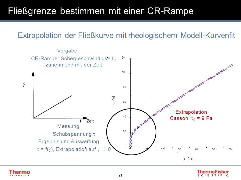 21 Vorgabe: CR-Rampe: Schergeschwindigkeit zunehmend mit der Zeit Messung: Schubspannung Ergebnis und Auswertung: = f( ), Extrapolation auf 0.. Fließg