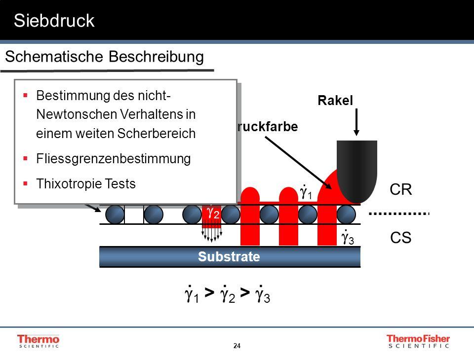 24 Schematische Beschreibung Siebdruck Substrate Sieb R Druckfarbe Rakel 1. 2. 3. 1 > 2 > 3... CR CS Bestimmung des nicht- Newtonschen Verhaltens in e