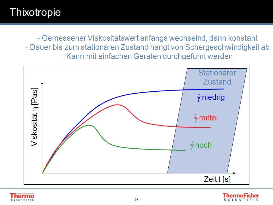 28 Thixotropie - Gemessener Viskositätswert anfangs wechselnd, dann konstant - Dauer bis zum stationären Zustand hängt von Schergeschwindigkeit ab - K