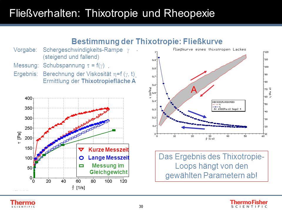 30 Vorgabe: Schergeschwindigkeits-Rampe (steigend und fallend) Messung:Schubspannung = f( ) Ergebnis:Berechnung der Viskosität =f (, t) Ermittlung der