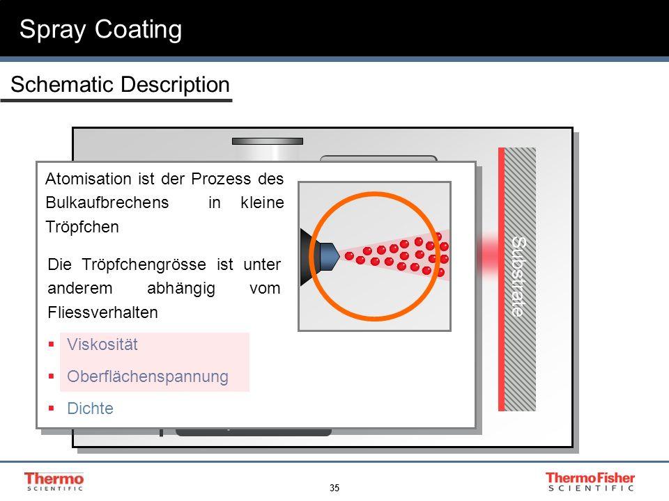 35 Spray Coating Substrate Compressed Air Coating Nozzle Transition Atomization Schematic Description Atomisation ist der Prozess des Bulkaufbrechens