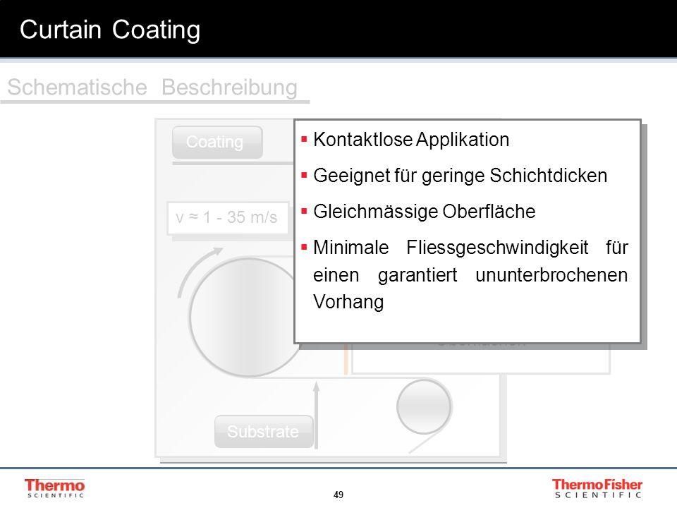 49 Curtain Coating DüseCoating Substrate v 1 - 35 m/s Bereich höherer Scherraten Schematische Beschreibung Pseudoplastisches Verhalten erwünscht für g