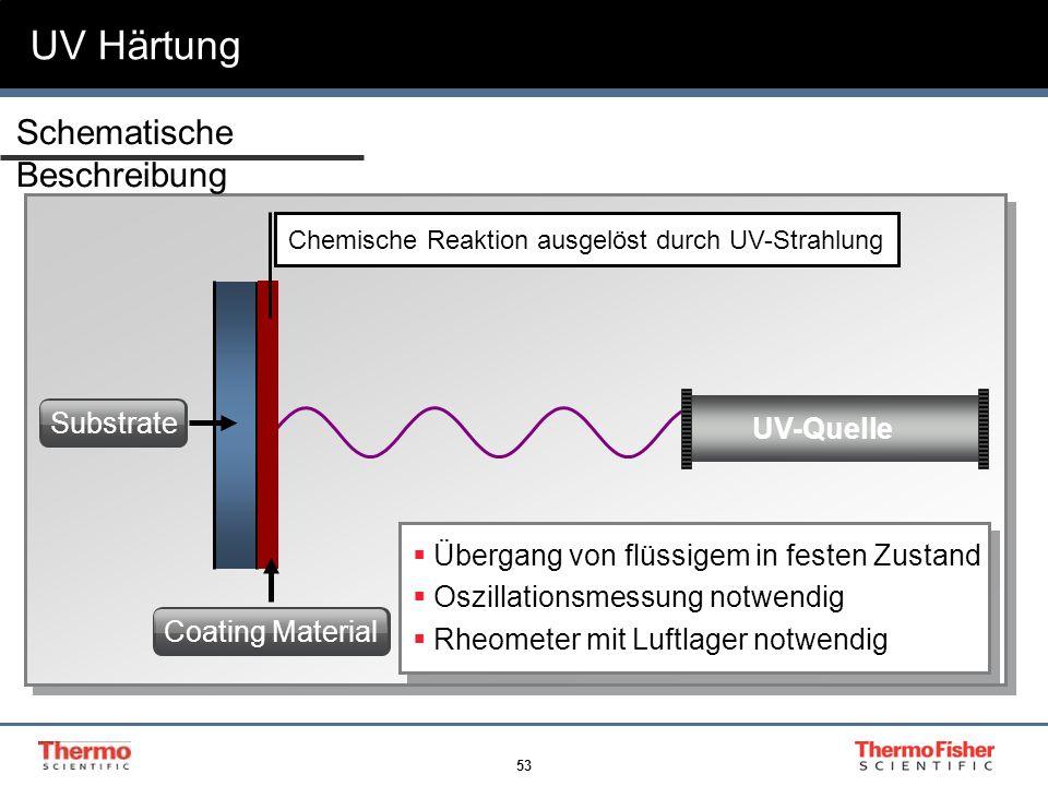 53 Substrate UV-Quelle Chemische Reaktion ausgelöst durch UV-Strahlung Coating Material UV Härtung Übergang von flüssigem in festen Zustand Oszillatio