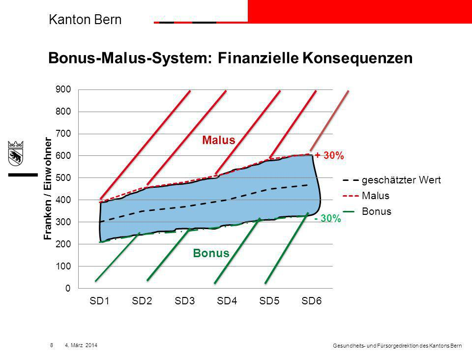 Kanton Bern 84.