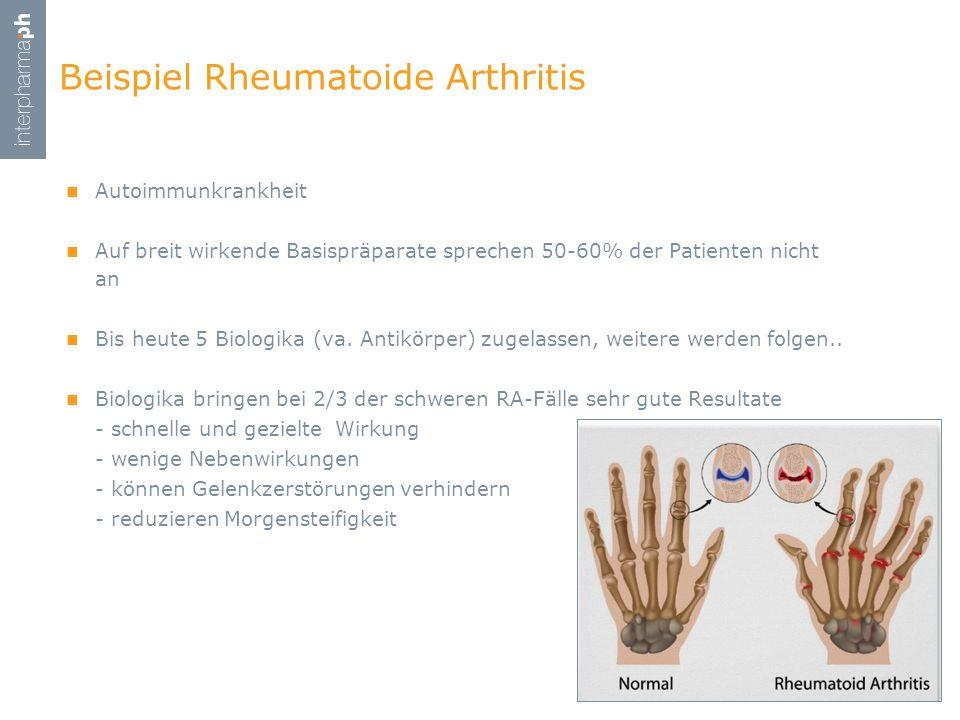 Beispiel Rheumatoide Arthritis Autoimmunkrankheit Auf breit wirkende Basispräparate sprechen 50-60% der Patienten nicht an Bis heute 5 Biologika (va.
