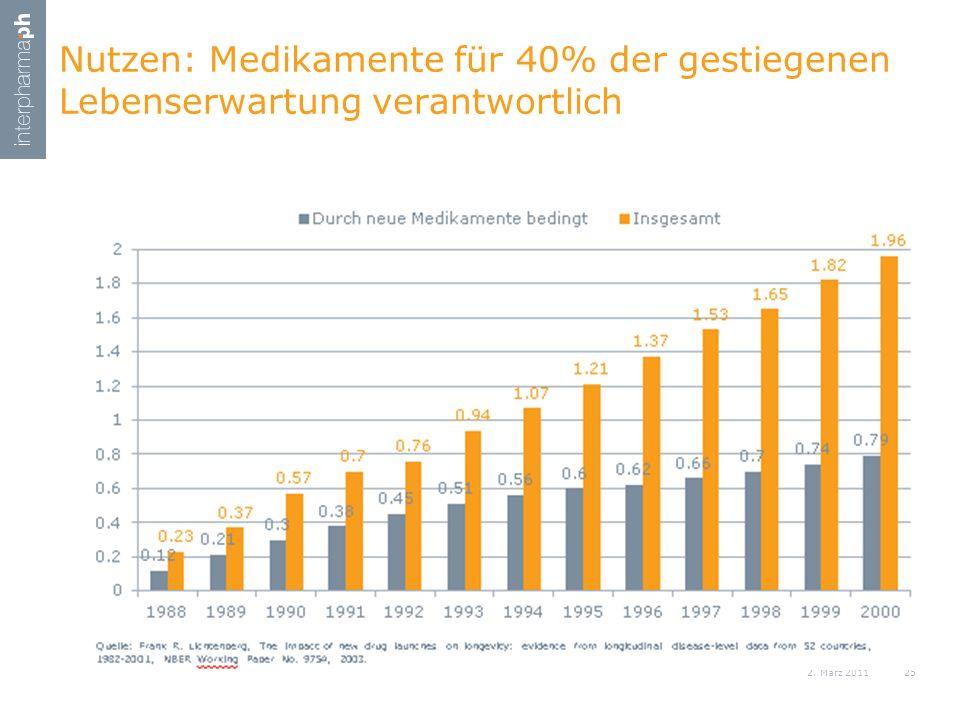 Nutzen: Medikamente für 40% der gestiegenen Lebenserwartung verantwortlich 2. März 201125 Hier steht der Titel der Präsentation / der Referent