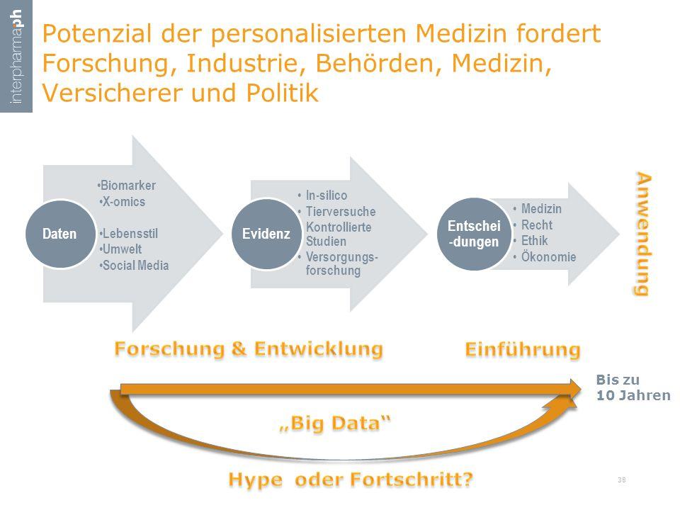 Potenzial der personalisierten Medizin fordert Forschung, Industrie, Behörden, Medizin, Versicherer und Politik 38 Biomarker X-omics Lebensstil Umwelt