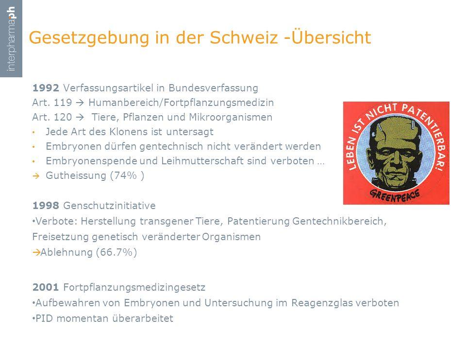 1992 Verfassungsartikel in Bundesverfassung Art. 119 Humanbereich/Fortpflanzungsmedizin Art. 120 Tiere, Pflanzen und Mikroorganismen Jede Art des Klon
