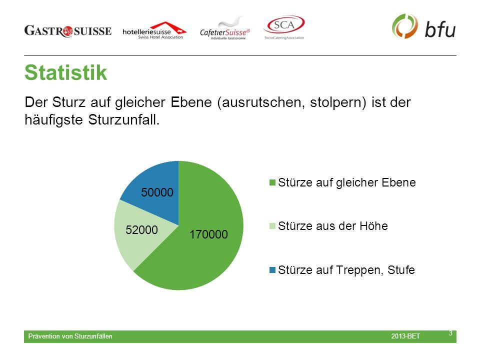2013-BET Prävention von Sturzunfällen 3 Statistik Der Sturz auf gleicher Ebene (ausrutschen, stolpern) ist der häufigste Sturzunfall.