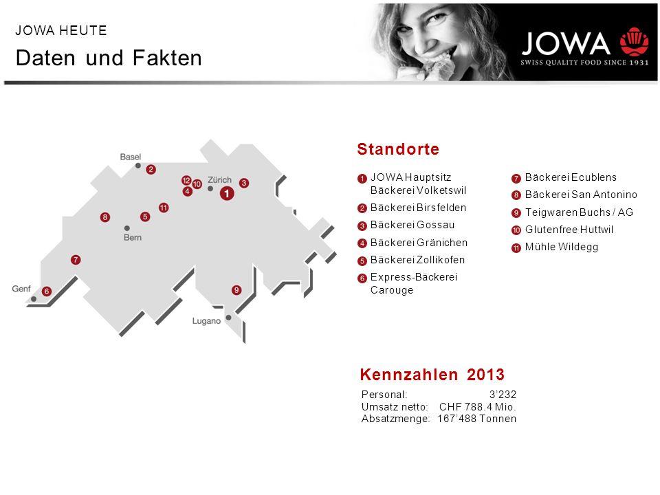 JOWA HEUTE Daten und Fakten Standorte Kennzahlen 2013 Personal:3232 Umsatz netto:CHF 788.4 Mio. Absatzmenge:167488 Tonnen JOWA Hauptsitz Bäckerei Volk