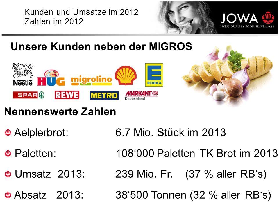 Kunden und Umsätze im 2012 Zahlen im 2012 Nennenswerte Zahlen Aelplerbrot:6.7 Mio. Stück im 2013 Paletten: 108000 Paletten TK Brot im 2013 Umsatz 2013