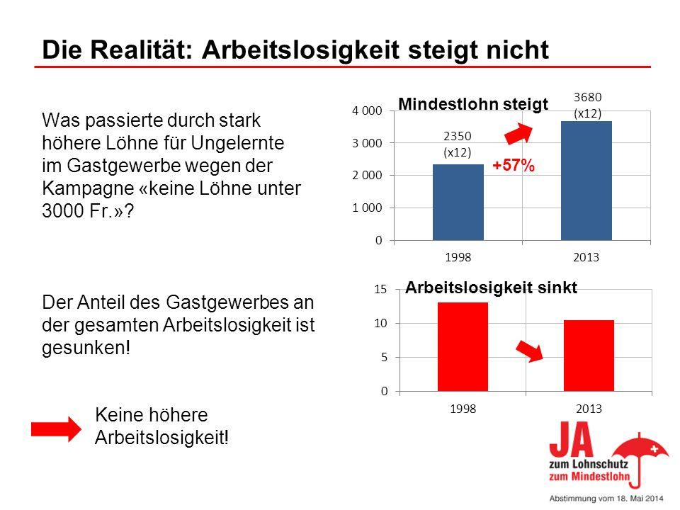 Die Realität: Arbeitslosigkeit steigt nicht Was passierte durch stark höhere Löhne für Ungelernte im Gastgewerbe wegen der Kampagne «keine Löhne unter