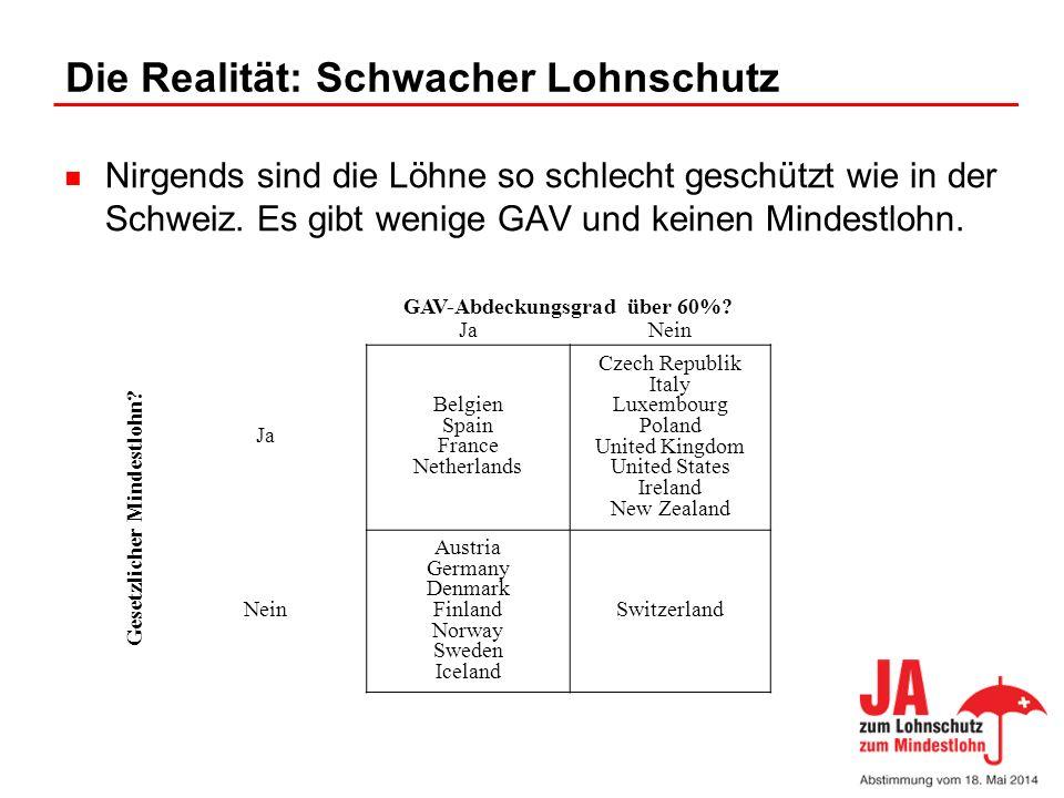 Die Realität: Schwacher Lohnschutz Nirgends sind die Löhne so schlecht geschützt wie in der Schweiz. Es gibt wenige GAV und keinen Mindestlohn. GAV-Ab