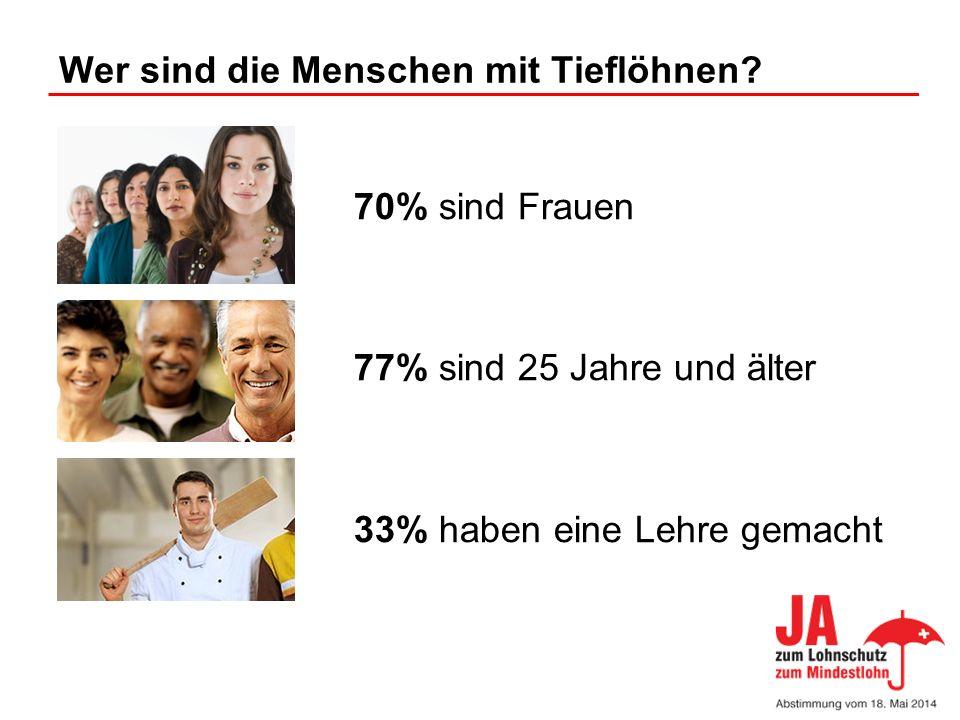 Wer sind die Menschen mit Tieflöhnen? 70% sind Frauen 77% sind 25 Jahre und älter 33% haben eine Lehre gemacht