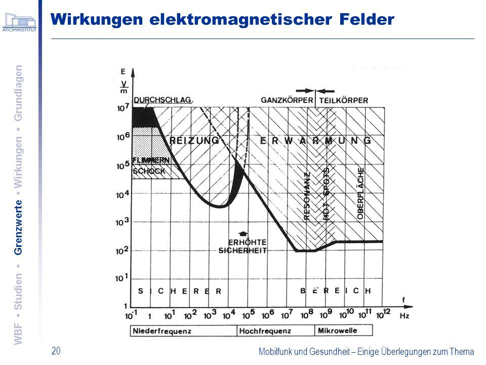 Mobilfunk und Gesundheit – Einige Überlegungen zum Thema 20 Wirkungen elektromagnetischer Felder WBF Studien Grenzwerte Wirkungen Grundlagen