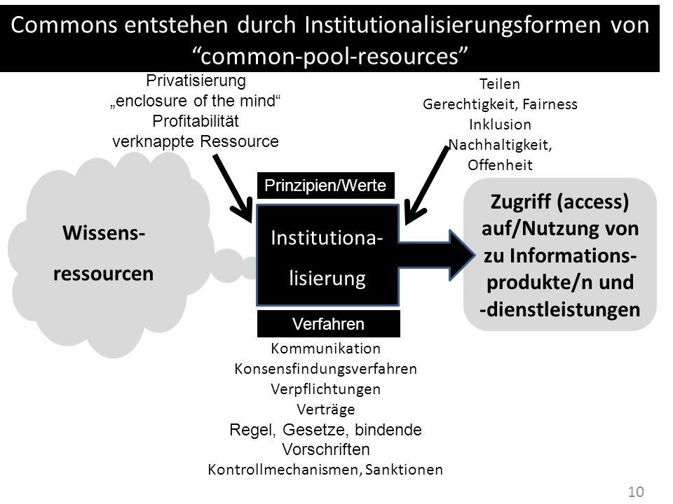 10 Wissens- ressourcen Zugriff (access) auf/Nutzung von zu Informations- produkte/n und -dienstleistungen Prinzipien/Werte Verfahren Privatisierung en