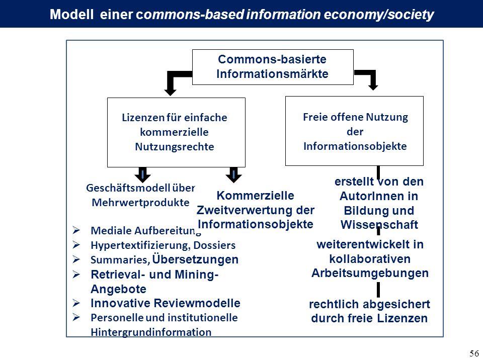 56 Modell einer commons-based information economy/society Geschäftsmodell über Mehrwertprodukte Freie offene Nutzung der Informationsobjekte Lizenzen