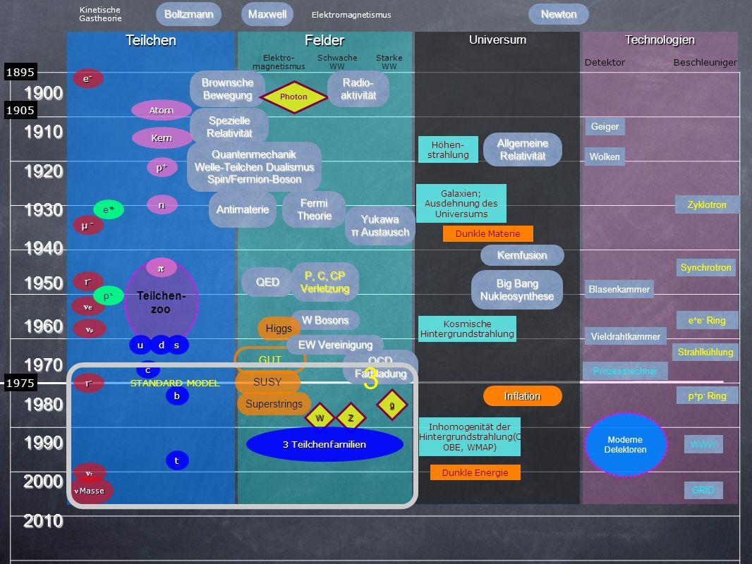2) Supersymmetrie zwischen Teilchen und Feldern .
