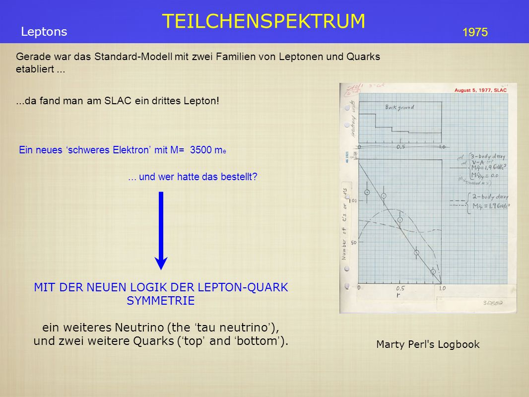 TEILCHENSPEKTRUM Ein neues schweres Elektron mit M= 3500 m e Gerade war das Standard-Modell mit zwei Familien von Leptonen und Quarks etabliert...