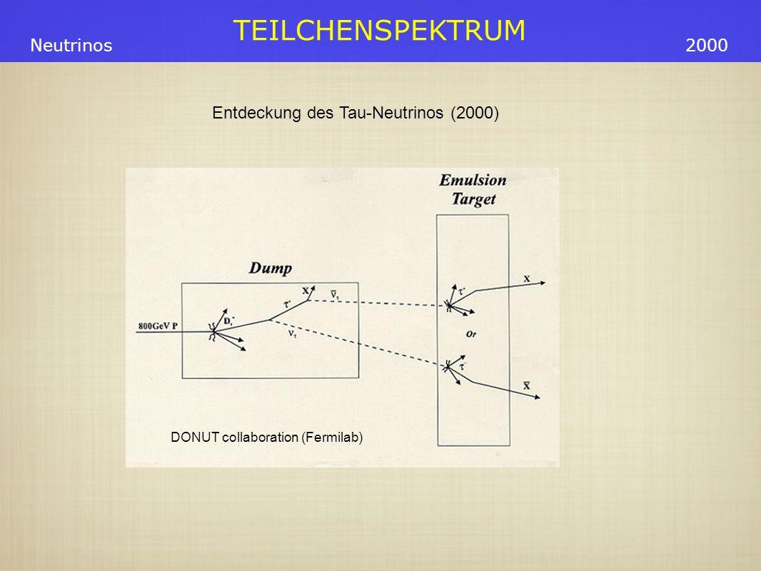 TEILCHENSPEKTRUM Neutrinos1992 Es gibt genau 3 Familien von Neutrinos (mit M < 45 GeV) Am LEP wurde die Zerfallsbreite des Z o gemessen