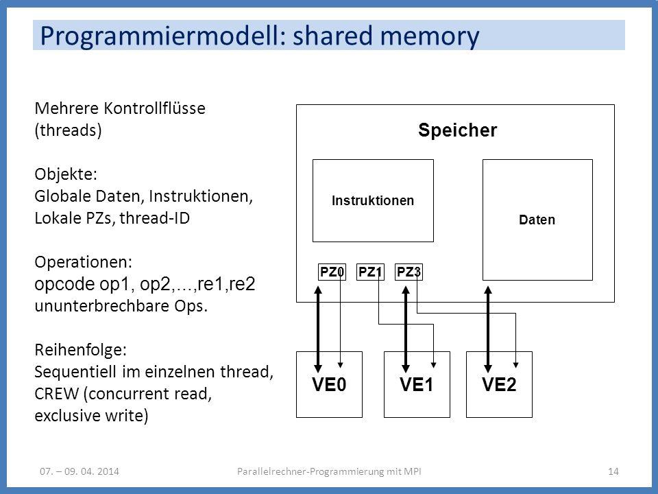 Programmiermodell: shared memory Parallelrechner-Programmierung mit MPI14 Instruktionen Daten PZ0 Speicher Mehrere Kontrollflüsse (threads) Objekte: G