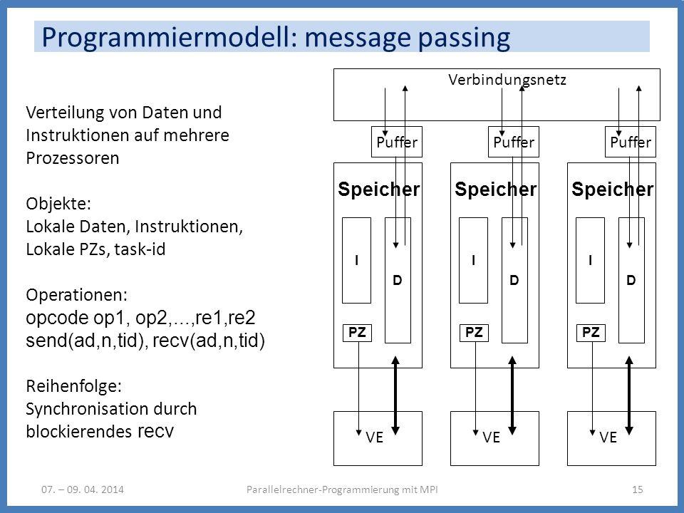 Programmiermodell: message passing 07. – 09. 04. 2014Parallelrechner-Programmierung mit MPI15 Verteilung von Daten und Instruktionen auf mehrere Proze