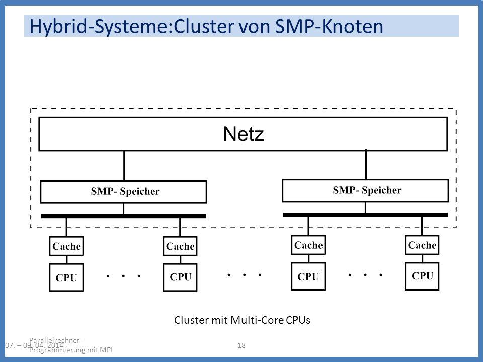 Hybrid-Systeme:Cluster von SMP-Knoten Parallelrechner- Programmierung mit MPI 1807. – 09. 04. 2014 Cluster mit Multi-Core CPUs
