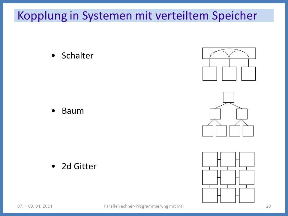 Kopplung in Systemen mit verteiltem Speicher 07. – 09. 04. 2014Parallelrechner-Programmierung mit MPI20 Schalter Baum 2d Gitter