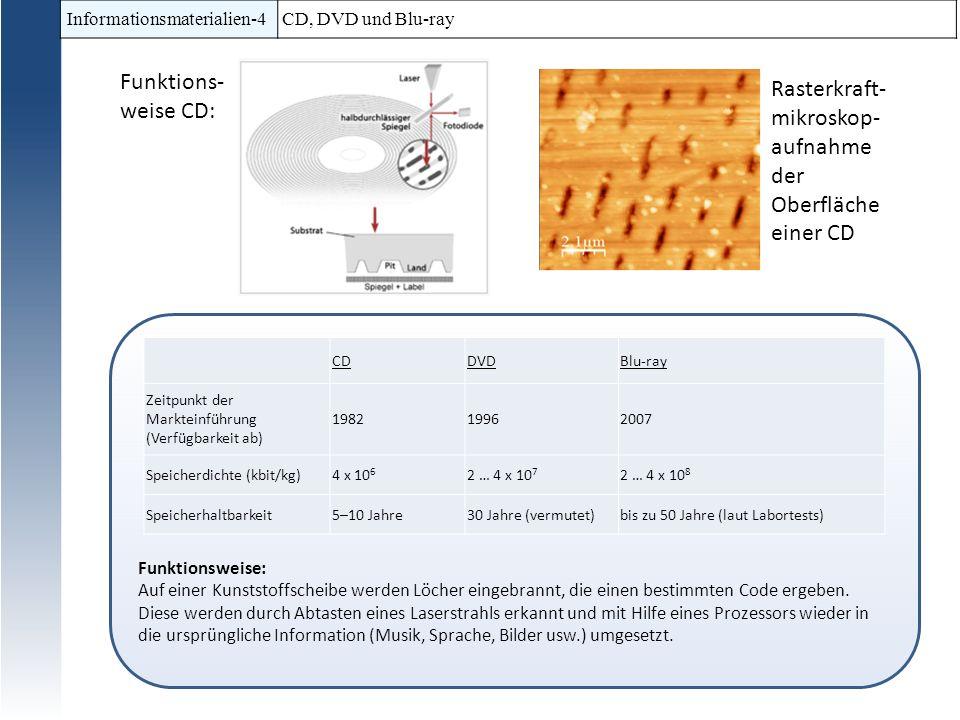 Informationsmaterialien-4CD, DVD und Blu-ray Funktionsweise: Auf einer Kunststoffscheibe werden Löcher eingebrannt, die einen bestimmten Code ergeben.